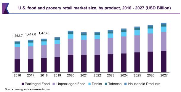 Food & Grocery Market