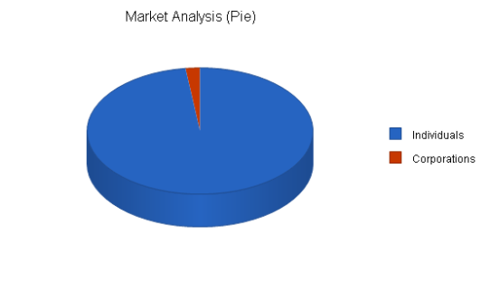 best online side hustles gift basket market analysis
