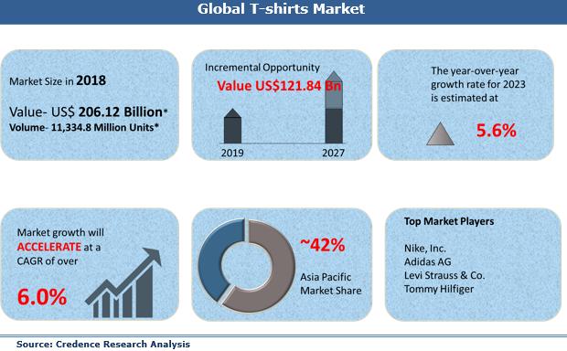 best online side hustles global t shirts market