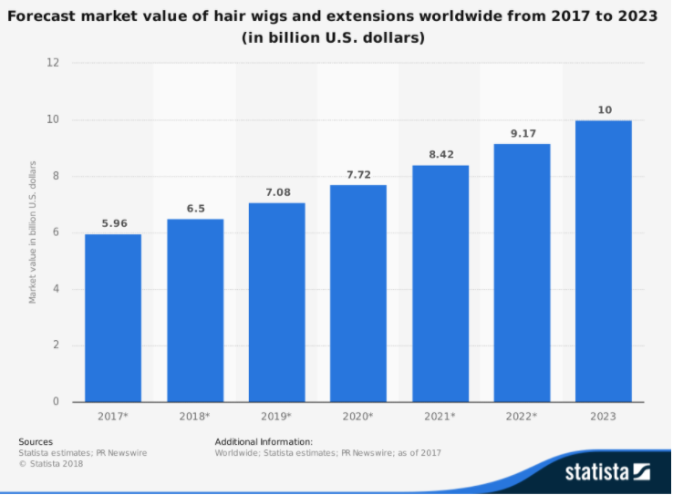 Hair Wigs & Extensions Market