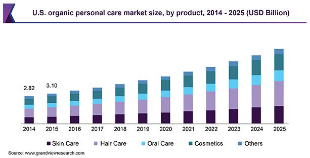 Best Online Side Hustles Organic Personal Care Market