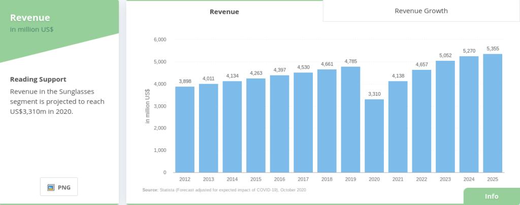best online side hustles sunglasses revenue
